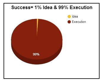 idea-execution-border