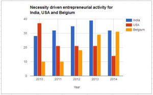 Source: Global Entrepreneurship Research Association (GERA)
